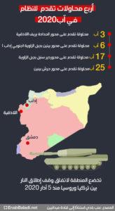 أبرز محاولات التقدم في محافظة إدلب شمال غربي سوريا خلال آب 2020 (عنب بلدي)