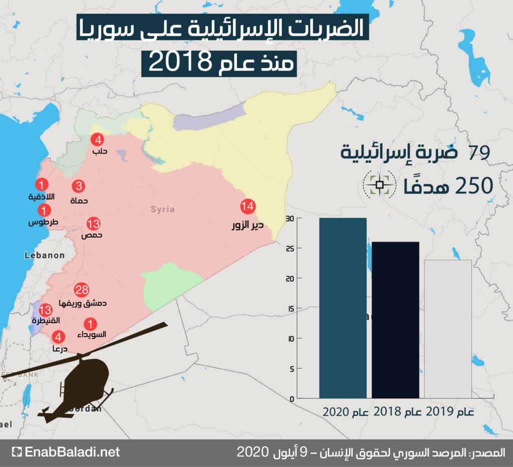 إنفوغراف يظهر وتيرة الضربات الإسرائيلية في سوريا (عنب بلدي)