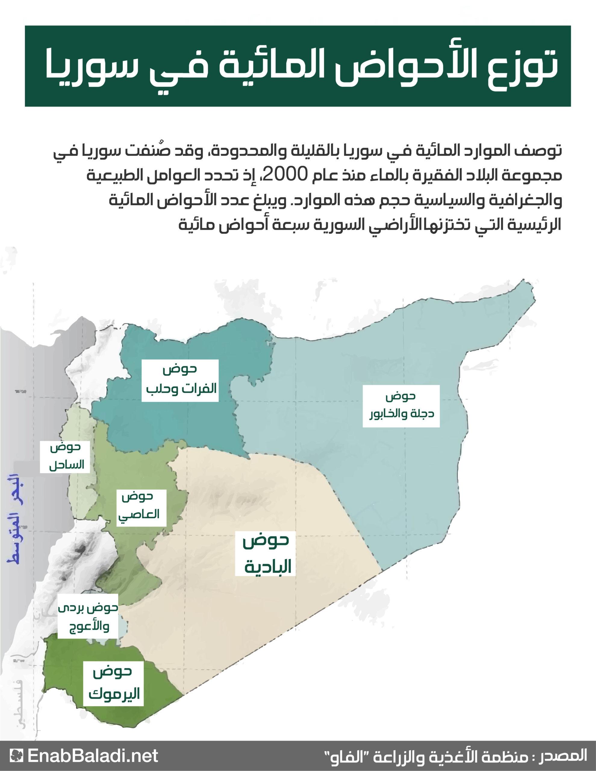 الأحواض المائية الرئيسية في سوريا