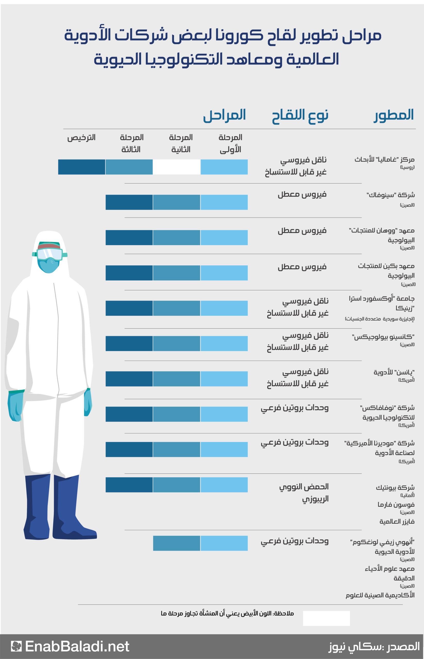 أبرز اللقاحات التي يجري تطويرها عالميًا لفيروس كورونا (عنب بلدي)