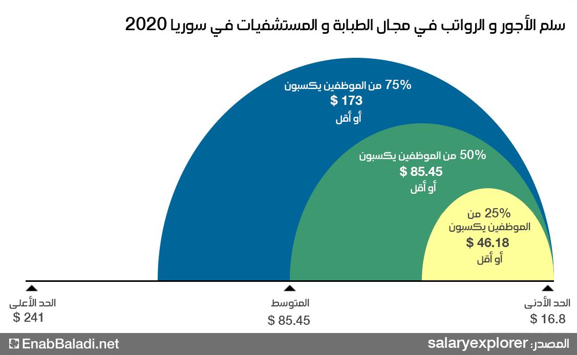 رسم بياني يبين الأجور الدنيا والعليا للعاملين في المجال الطبي بالصومال (عنب بلدي/SalaryExplorer)