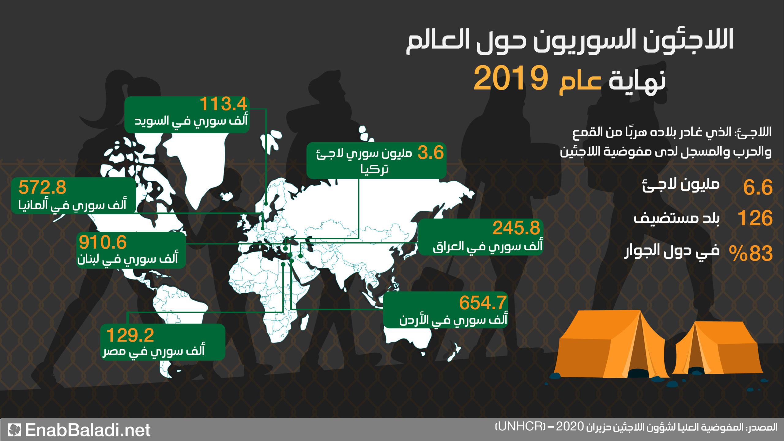 توزع اللاجئين السوريين حول العالم (عنب بلدي)