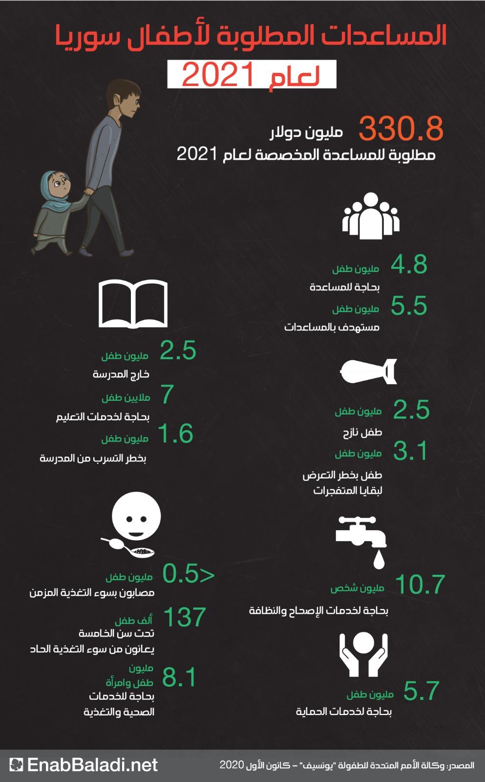 المساعدات المطلوبة لأطفال سوريا في 2021