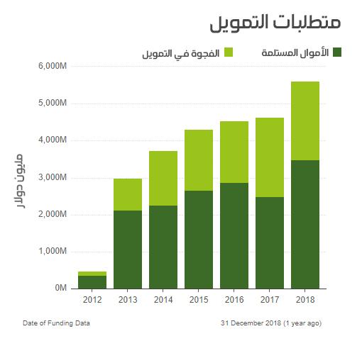 رسم بياني يظهر حجم العجز المالي المخصص لدعم اللاجئين في سوريا- المصدر (UNHCR)
