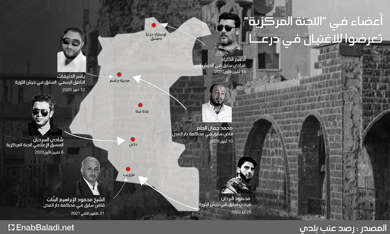 أعضاء اللجنة المركزية الذين تعرضوا للاغتيال في درعا منذ عام 2018 (تصميم عنب بلدي)