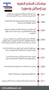 مباحثات السلام العلنية بين سوريا وإسرائيل (عنب بلدي)