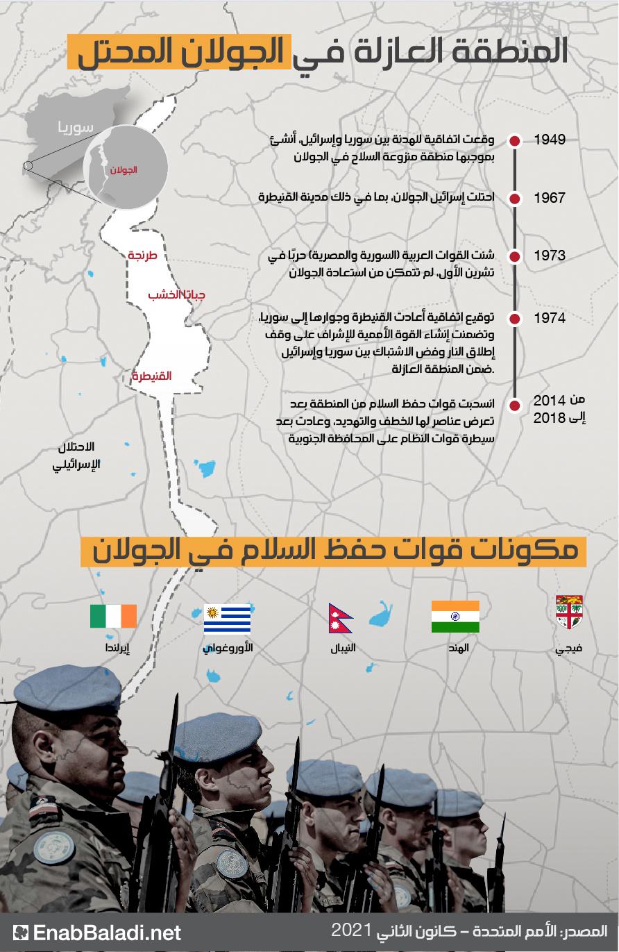 المنطقة العازلة في الجولان السوري المحتل - كانون الثاني 2021 (الأمم المتحدة)