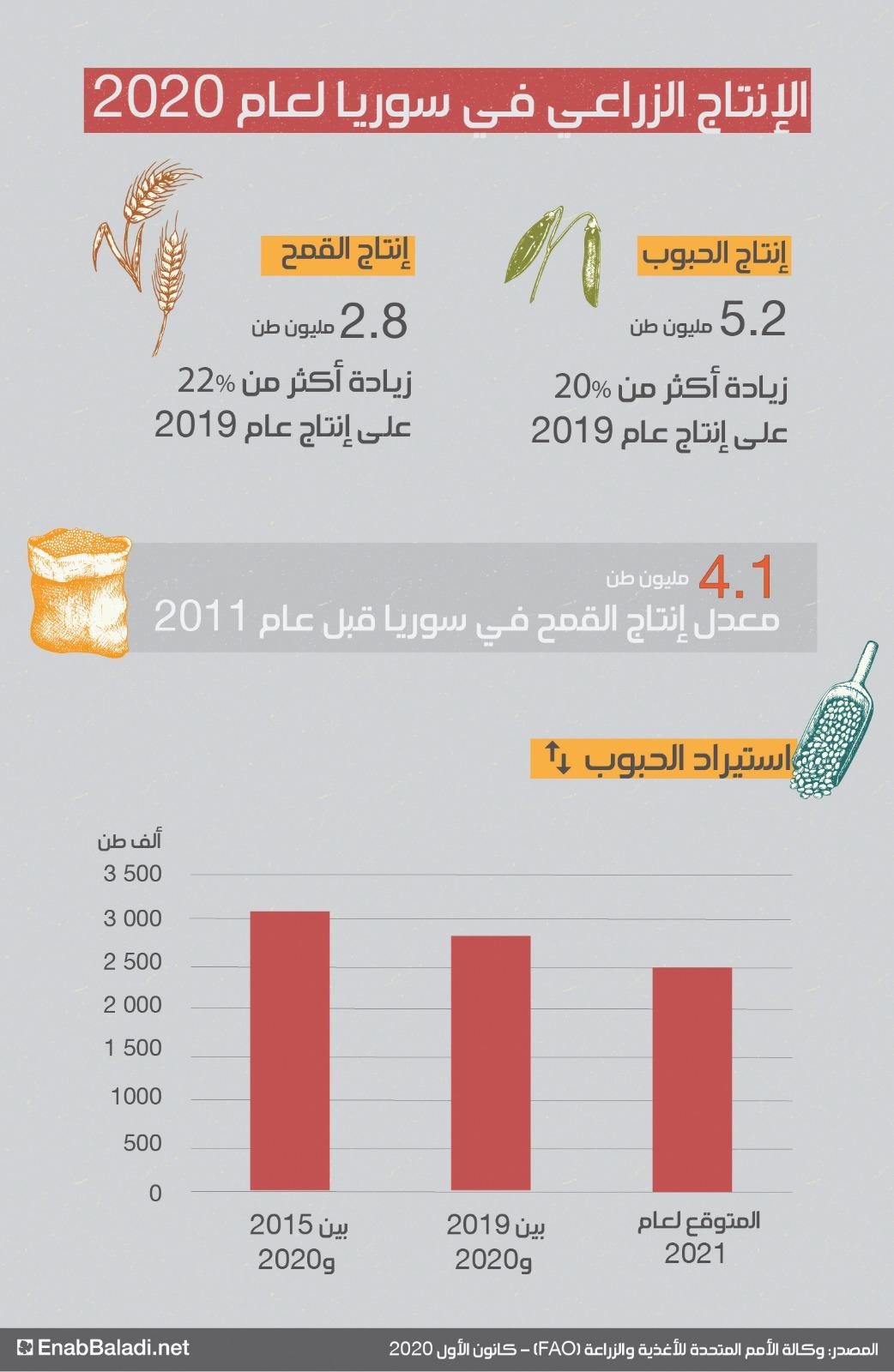 الإنتاج الزراعي في سوريا لعام 2020 (FAO)