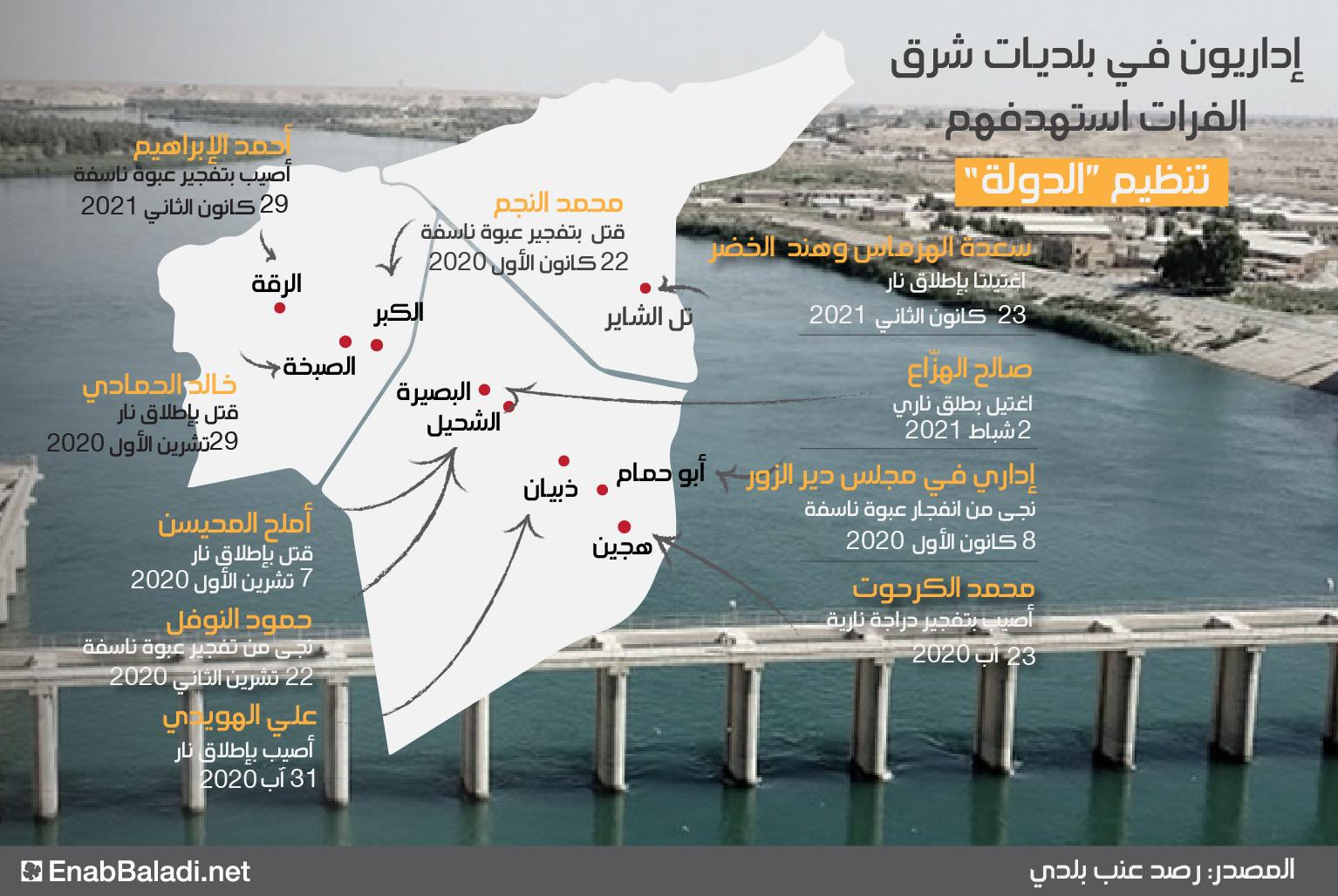"""إداريو بلديات في شرق الفرات استهدفهم تنظيم """"الدولة"""" - 4 من شباط 2021 (عنب بلدي)"""