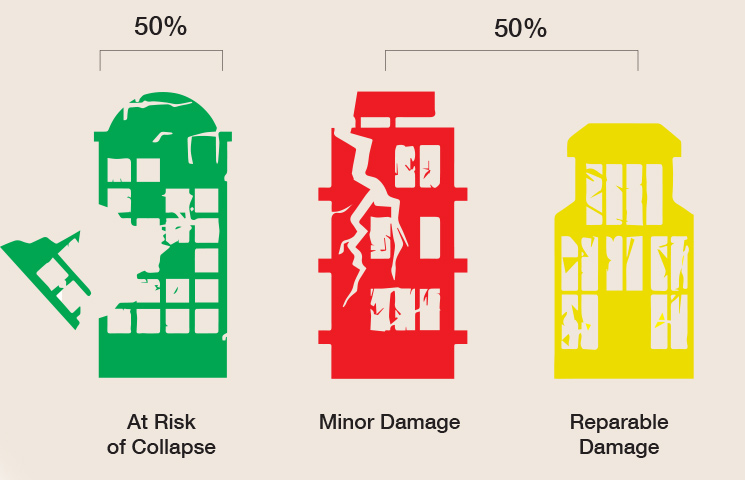 The Percentage of Buildings' Damage in Eastern Aleppo (Enab Baladi- the Reconstruction Committee)
