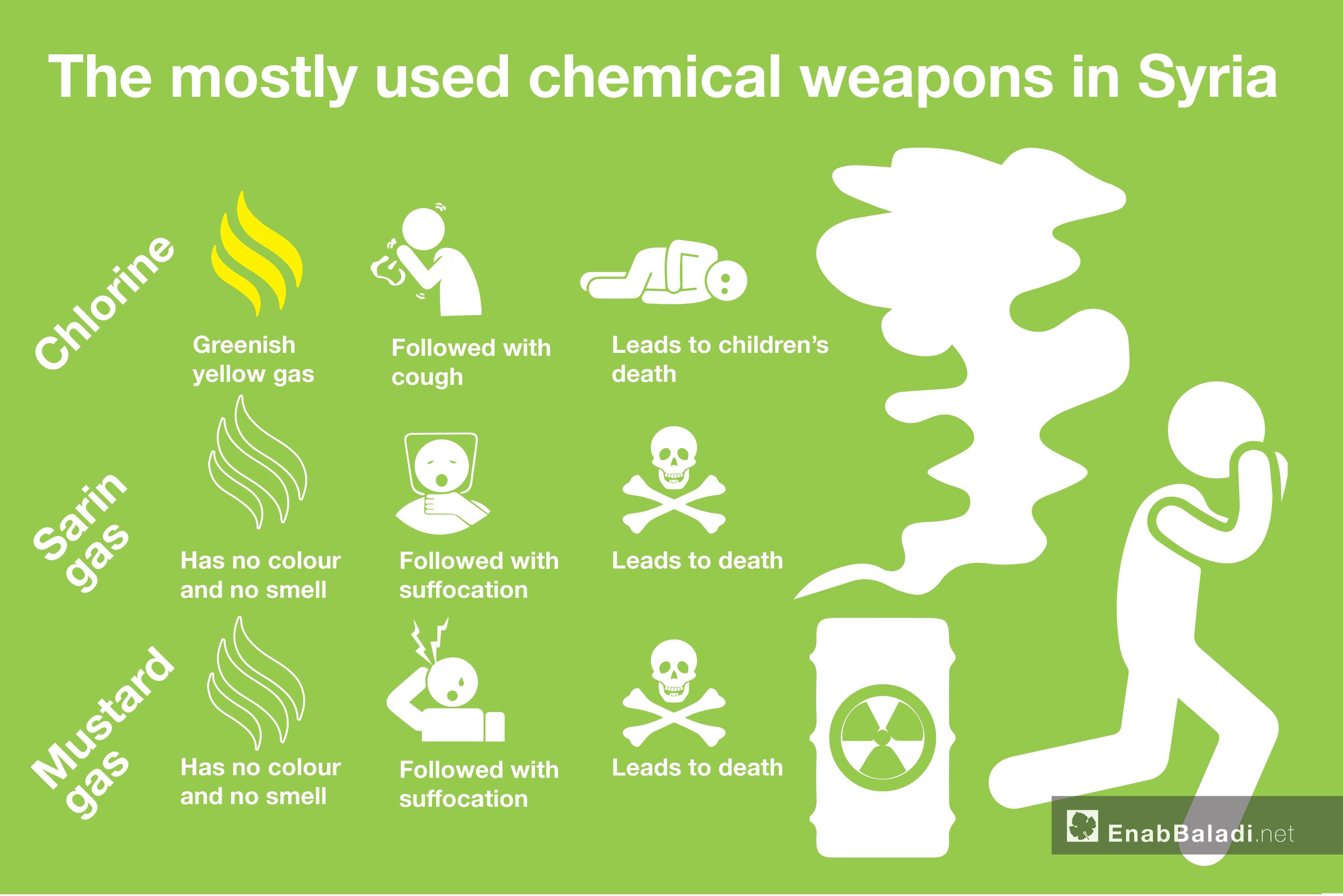 The mostly used chemical weapons in Syria (Enab Baladi)