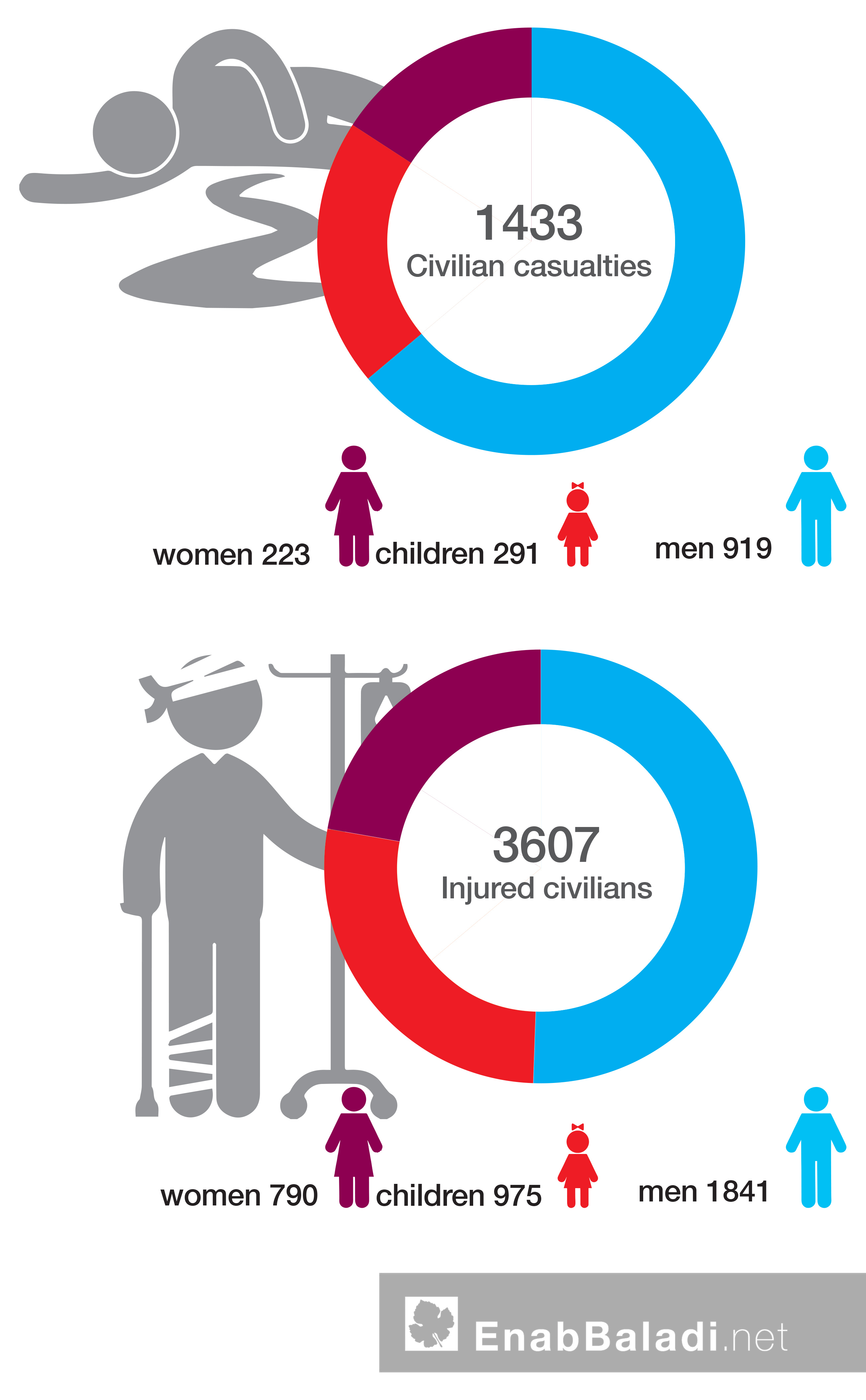 Victims in Eastern Ghouta between February 19 and March 23, 2018 (Civil Defense – Designed by Enab Baladi)