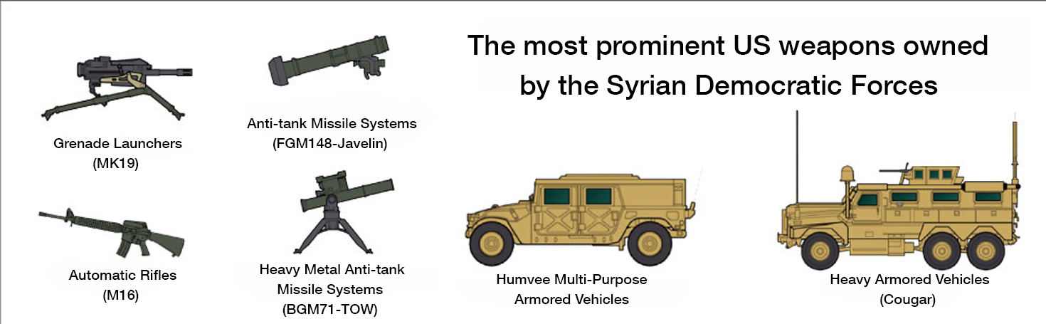The most prominent US weapons owned by the Syrian Democratic Forces (Enab Baladi)