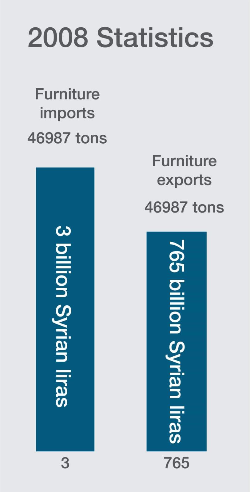 Source: Central Bureau of Statistics, designed by Enab Baladi
