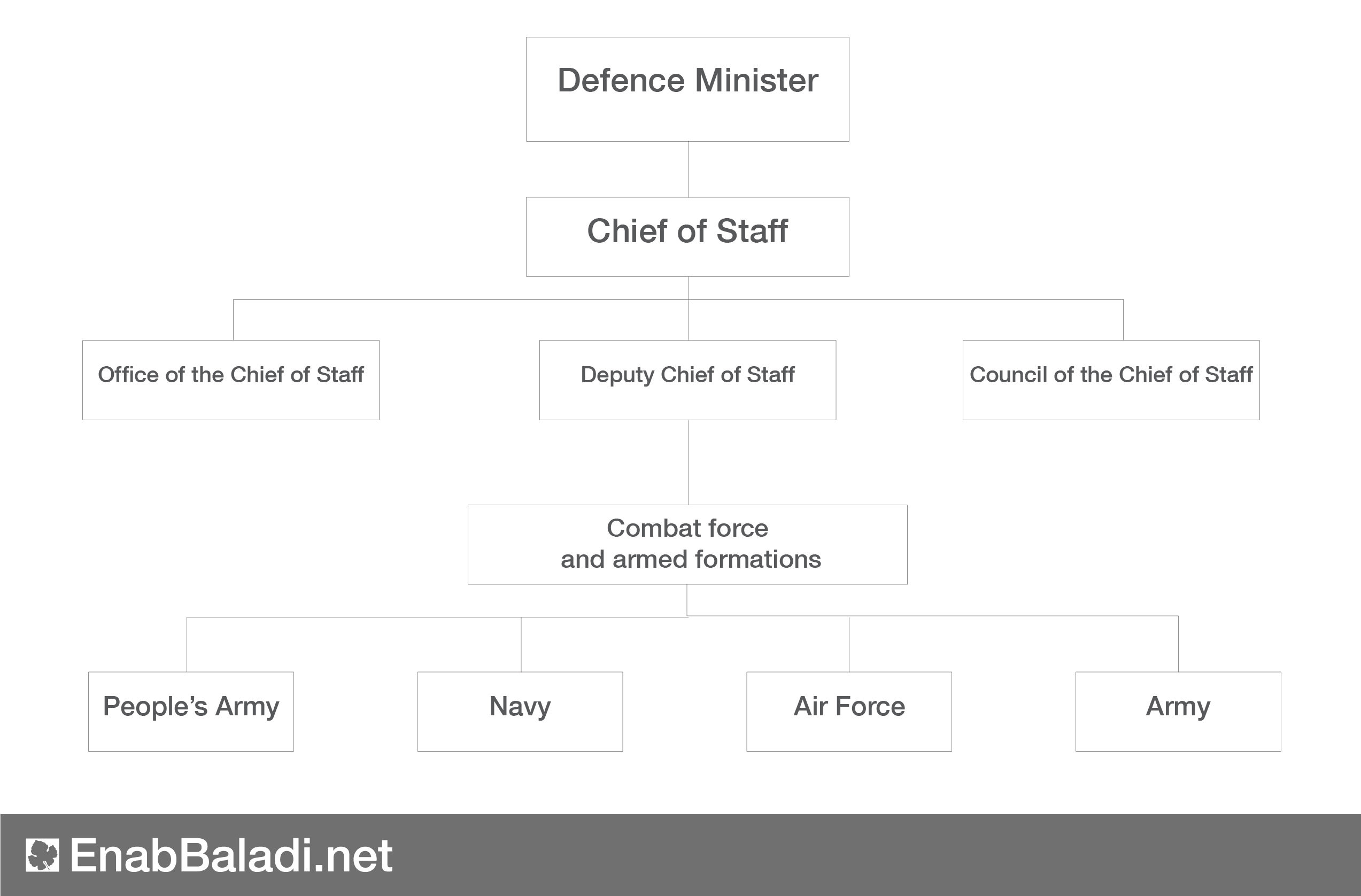 Structure of the Syrian Army