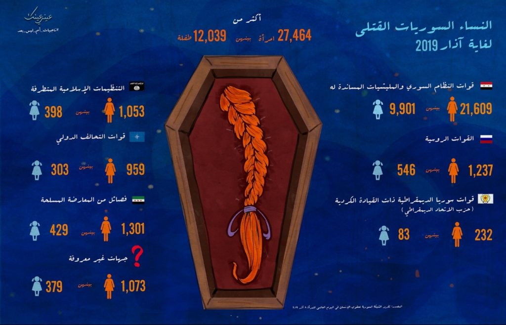 An infographic statement by Sara Khayat shows the number of Syrian women killed since March 2011 to March 2019