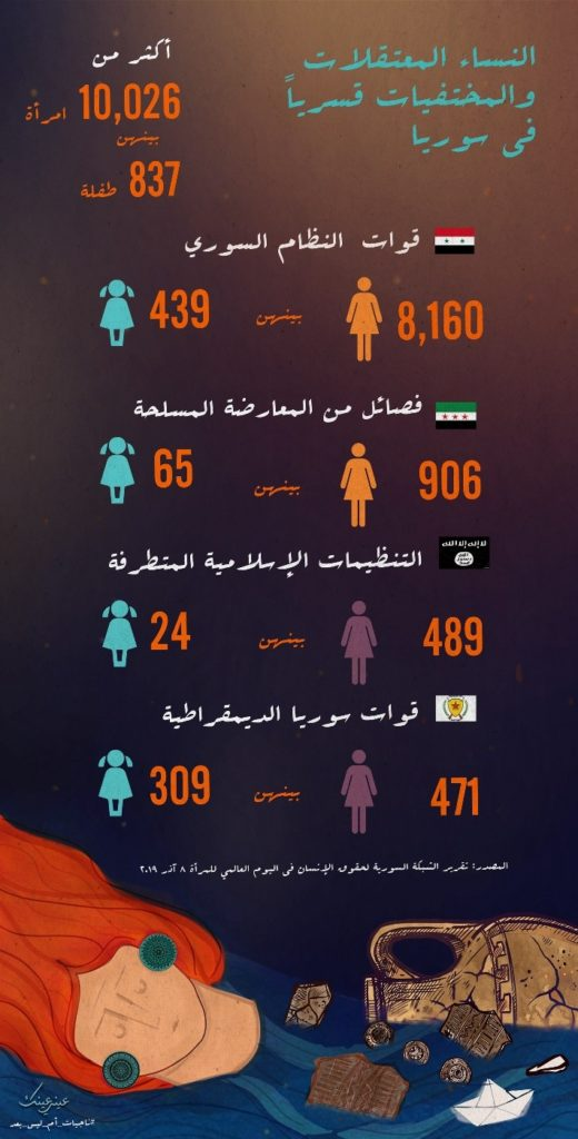 An infographic by Sarah Khayat, showing the number of Syrian women arrested and forcibly disappeared in Syria.