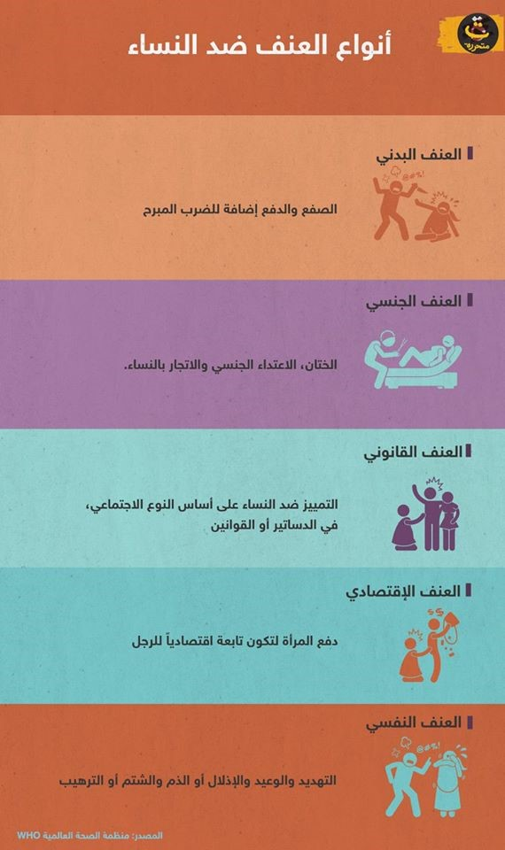 An illustration of the types of violence against women, prepared by Sarah Khayat, in cooperation with the Liberated T website