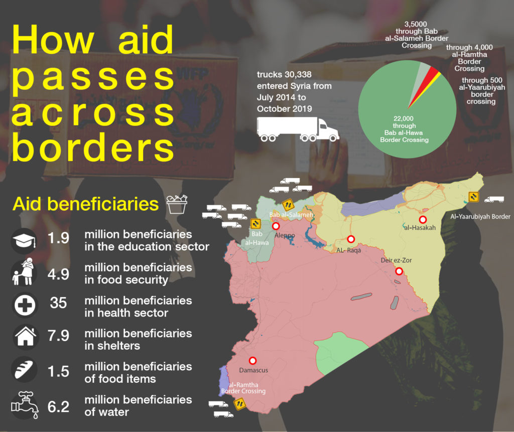 Statistics of the entry of international aid across the border into Syria from July 2014 until November 2019 Source: OCH