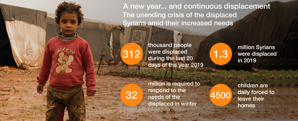 From 1 December 2019 to 8 January 2020 Source: (United Nations agencies)