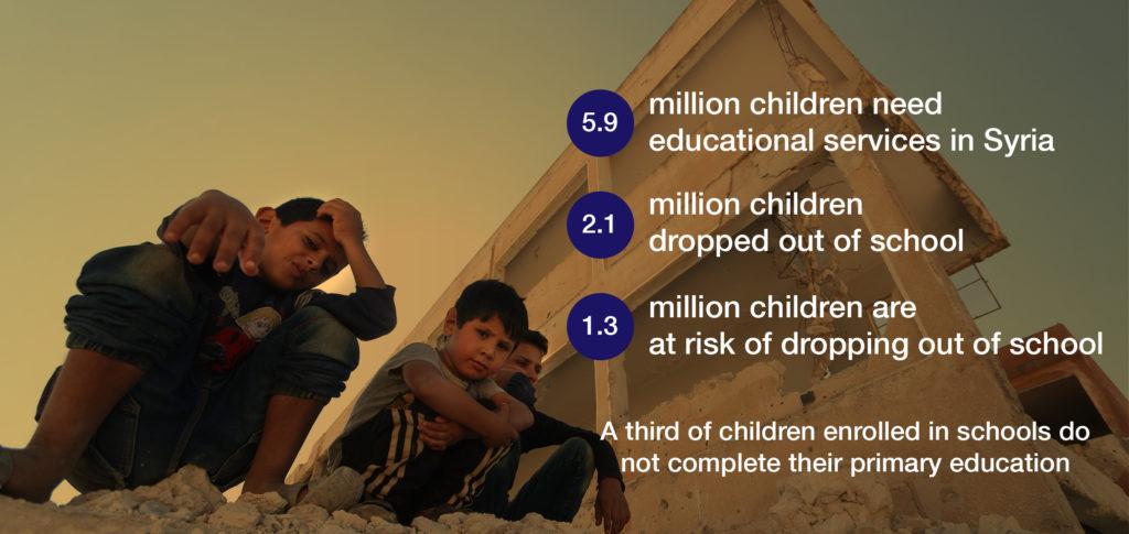 "Source: ""OCHA"" and ""UNICEF"""