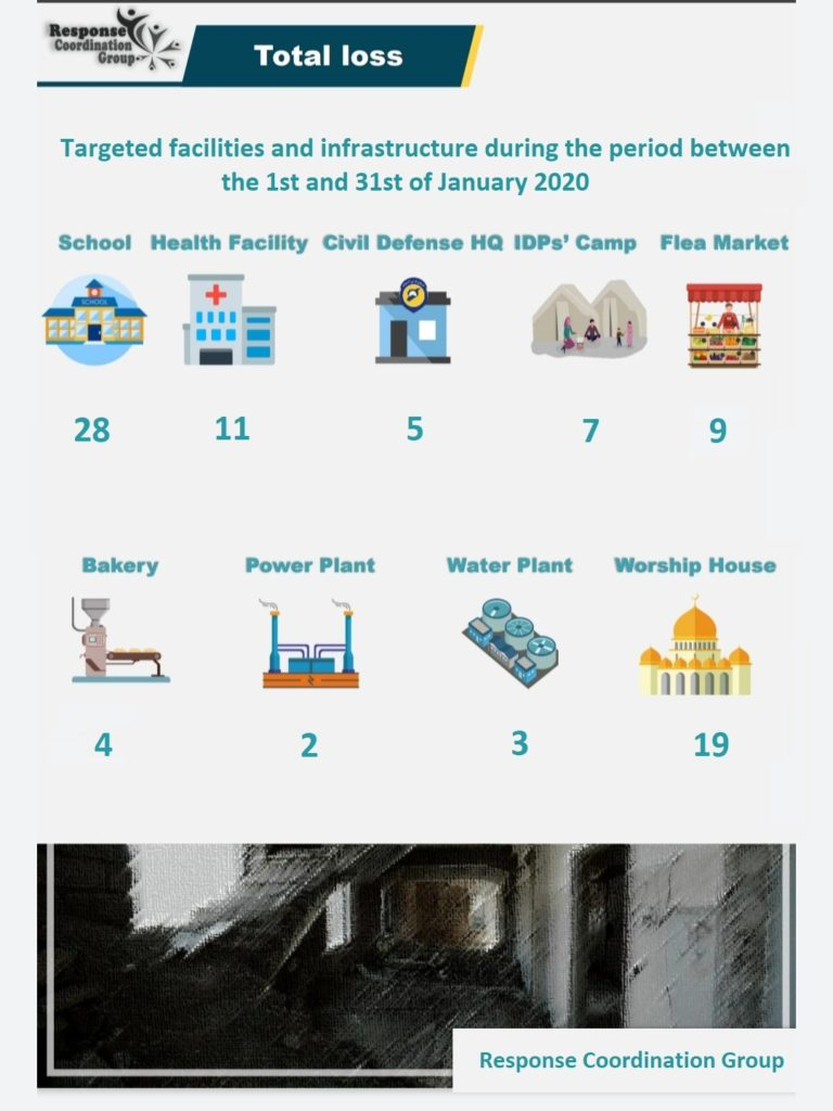 A statistical statement made by the Syrian Response Coordinators Group show the losses of targeted establishments and infrastructure in January - 1 February 2020 (Response Coordinators Group Telegram account)