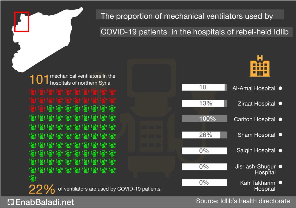The percentage of mechanical ventilators used to treat COVID-19 patients in the hospitals of rebel-held Idlib - 30 November 2020 (Enab Baladi)