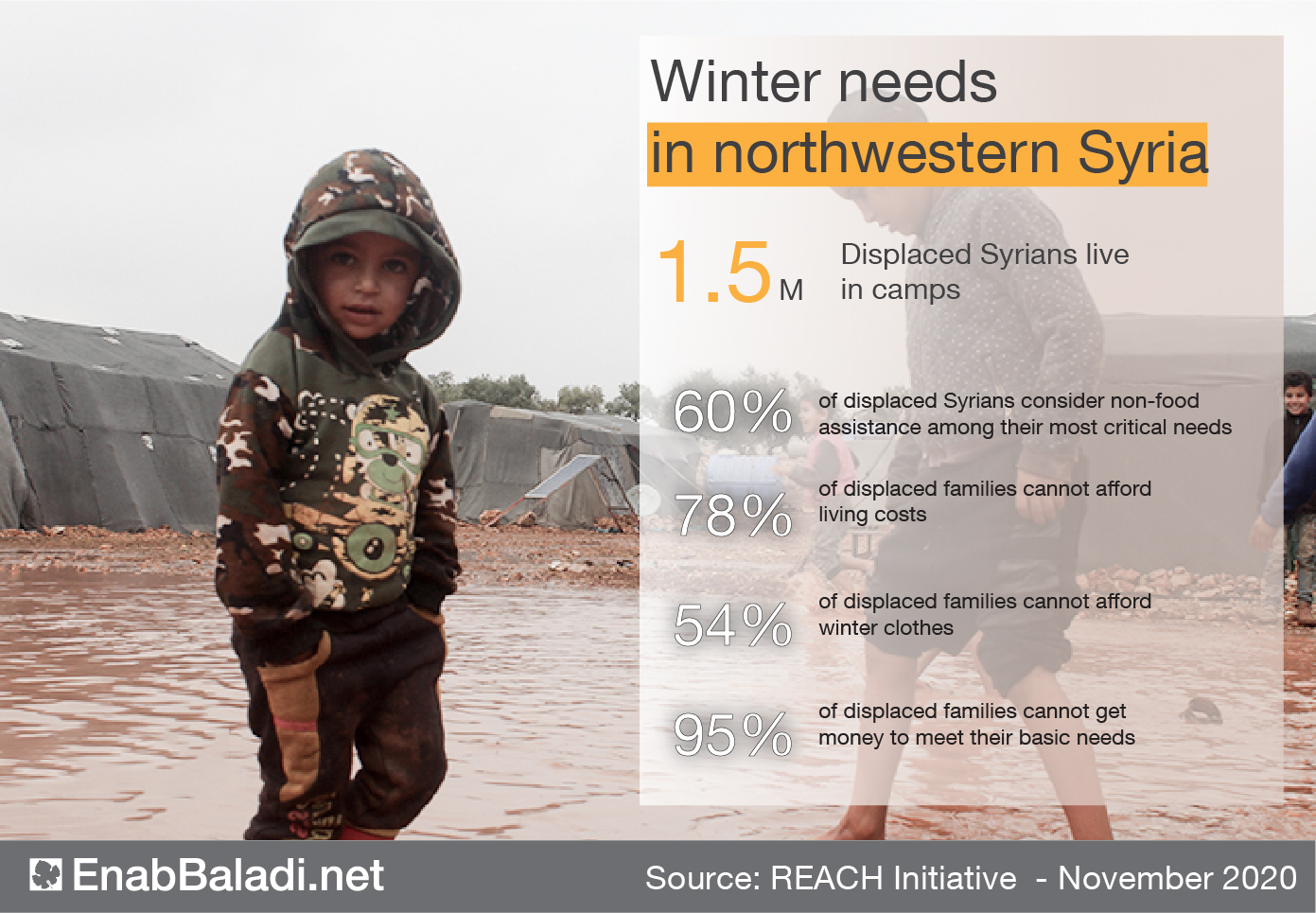 Winter needs in northwestern Syria