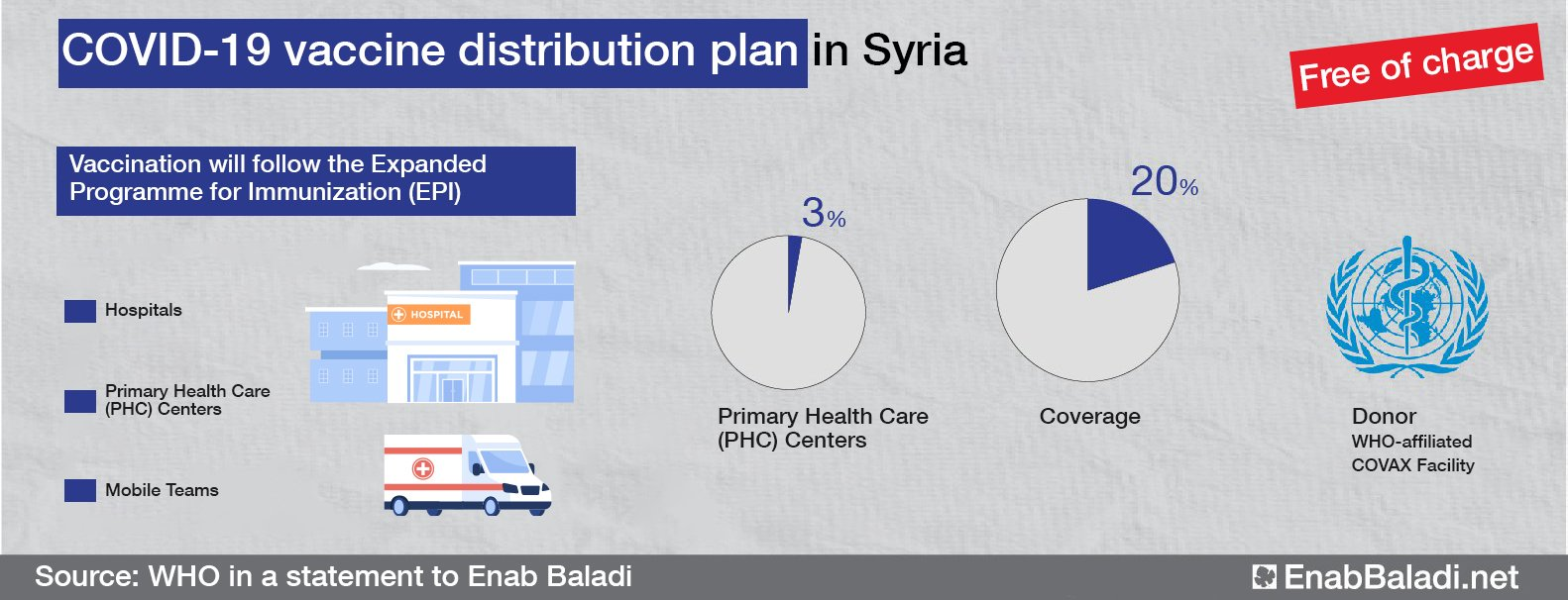The distribution plan of the COVID-19 vaccine in Syria