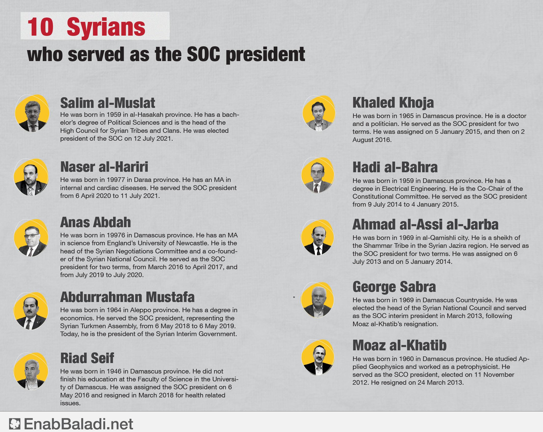 Ten Syrian personalities elected as SOC presidents.